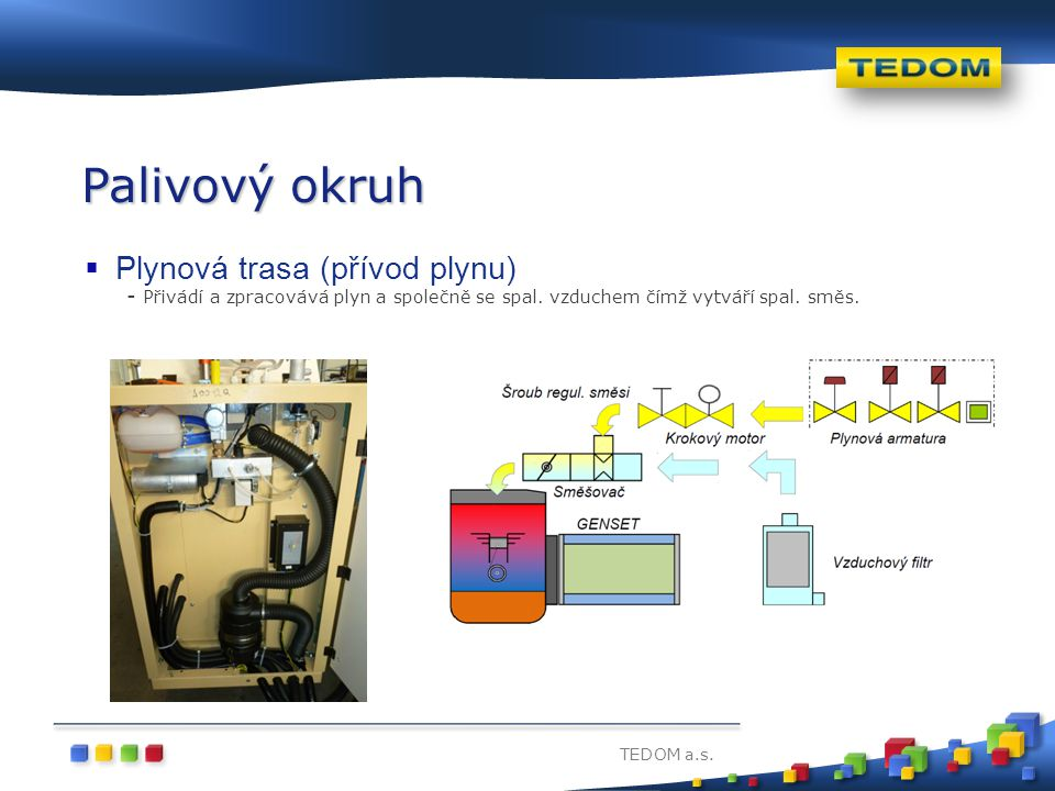 TEDOM a.s. Palivový okruh  Plynová trasa (přívod plynu) - Přivádí a zpracovává plyn a společně se spal. vzduchem čímž vytváří spal. směs.