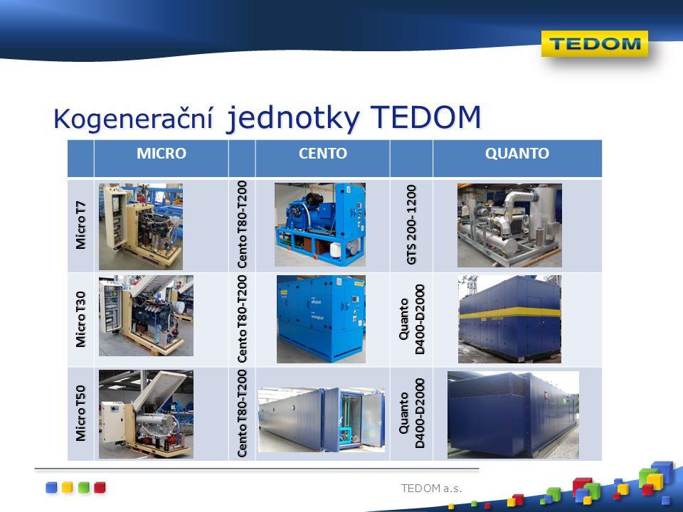 TEDOM a.s. Kogenerační jednotky TEDOM MICROCENTOQUANTO Micro T7 Cento T80-T200 GTS 200- 1200 Micro T30 Cento T80-T200 Quanto D400-D2000 Micro T50 Cent
