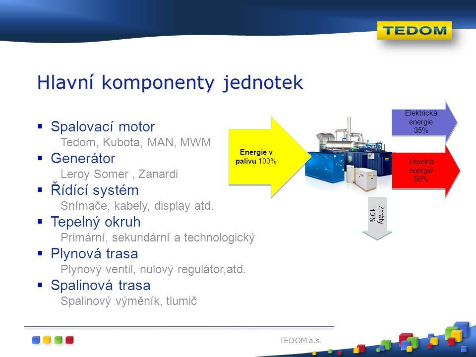 TEDOM a.s. Hlavní komponenty jednotek  Spalovací motor Tedom, Kubota, MAN, MWM  Generátor Leroy Somer, Zanardi  Řídící systém Snímače, kabely, disp
