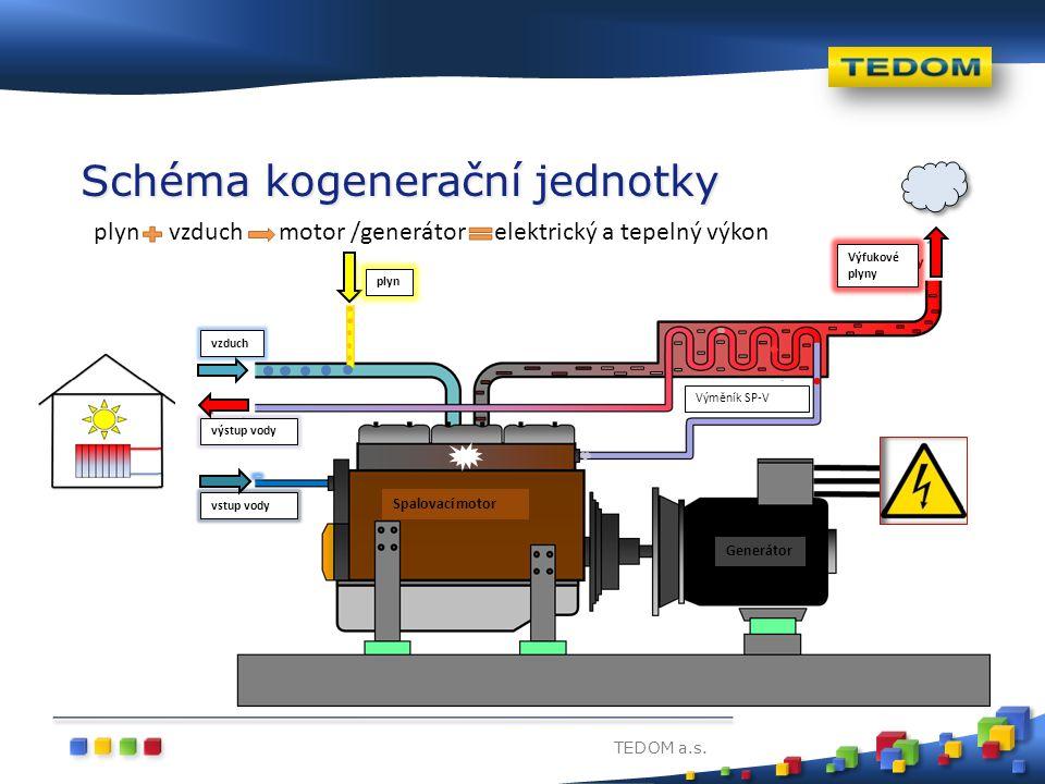 TEDOM a.s. Schéma kogenerační jednotky Spalovací motor vzduch plyn Výfukové plyny Výměník SP-V výstup vody vstup vody Generátor plyn vzduch motor /gen