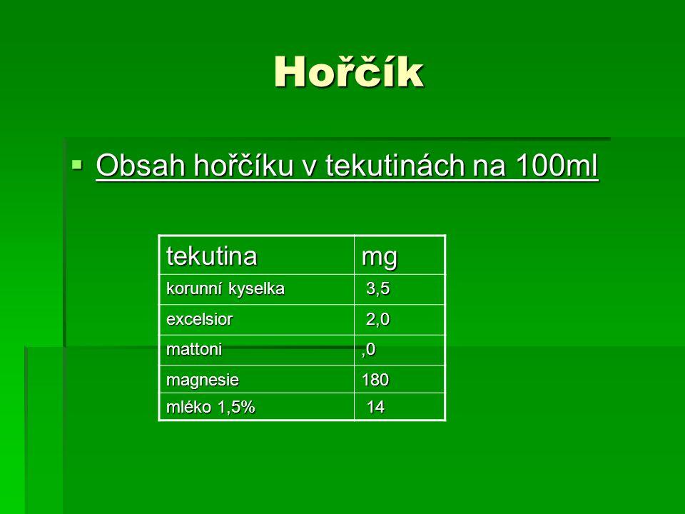 Hořčík  Obsah hořčíku v tekutinách na 100ml tekutinamg korunní kyselka 3,5 3,5 excelsior 2,0 2,0 mattoni,0 magnesie180 mléko 1,5% 14 14