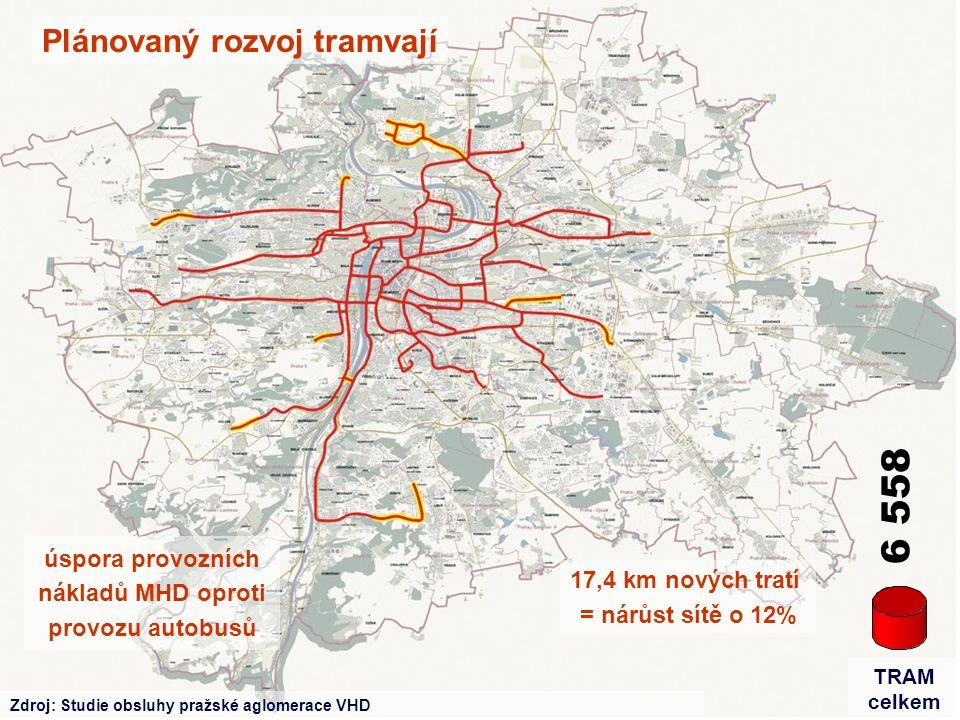 6 558 úspora provozních nákladů MHD oproti provozu autobusů 17,4 km nových tratí = nárůst sítě o 12% Zdroj: Studie obsluhy pražské aglomerace VHD TRAM celkem Plánovaný rozvoj tramvají