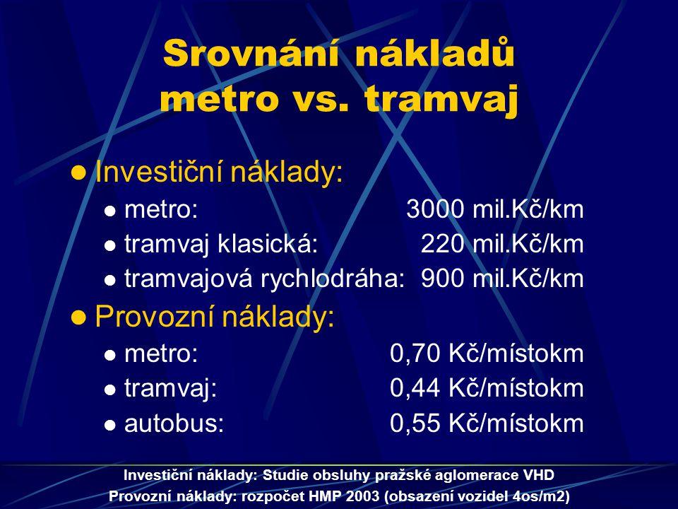 Srovnání nákladů metro vs.