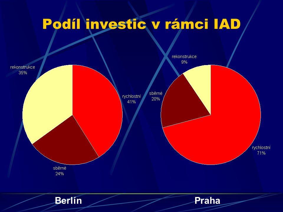 Podíl investic v rámci IAD BerlínPraha
