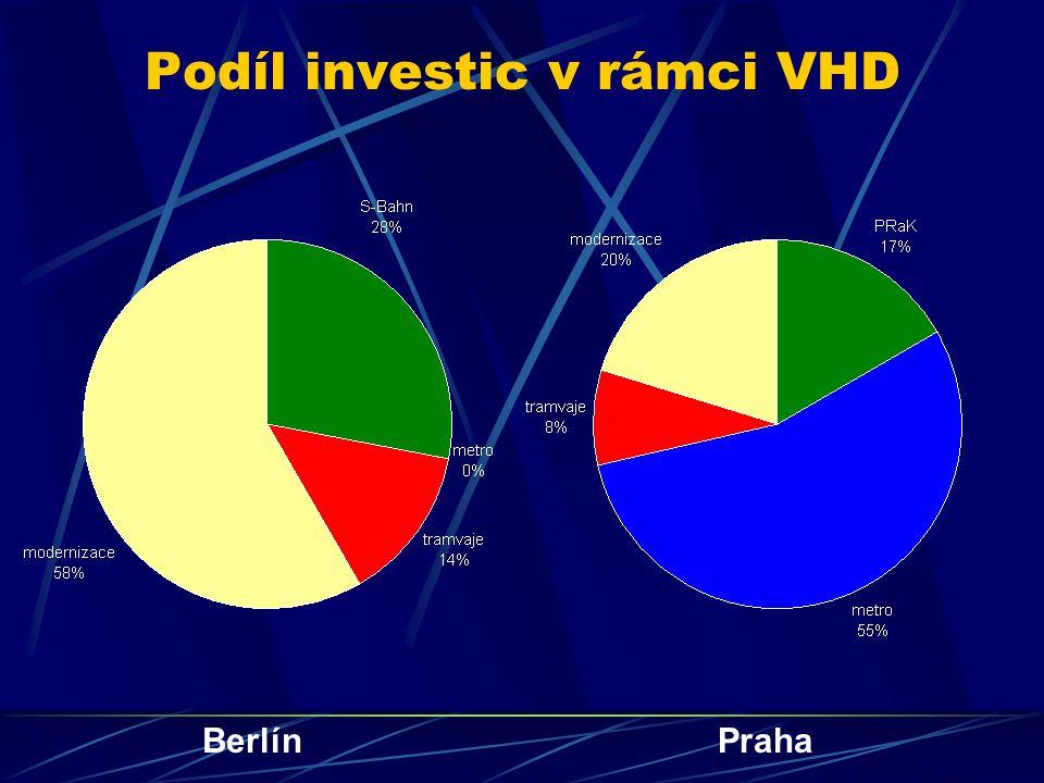 Podíl investic v rámci VHD BerlínPraha