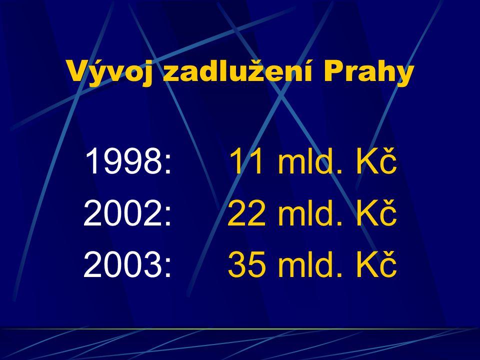 Vývoj zadlužení Prahy 1998:11 mld. Kč 2002:22 mld. Kč 2003:35 mld. Kč