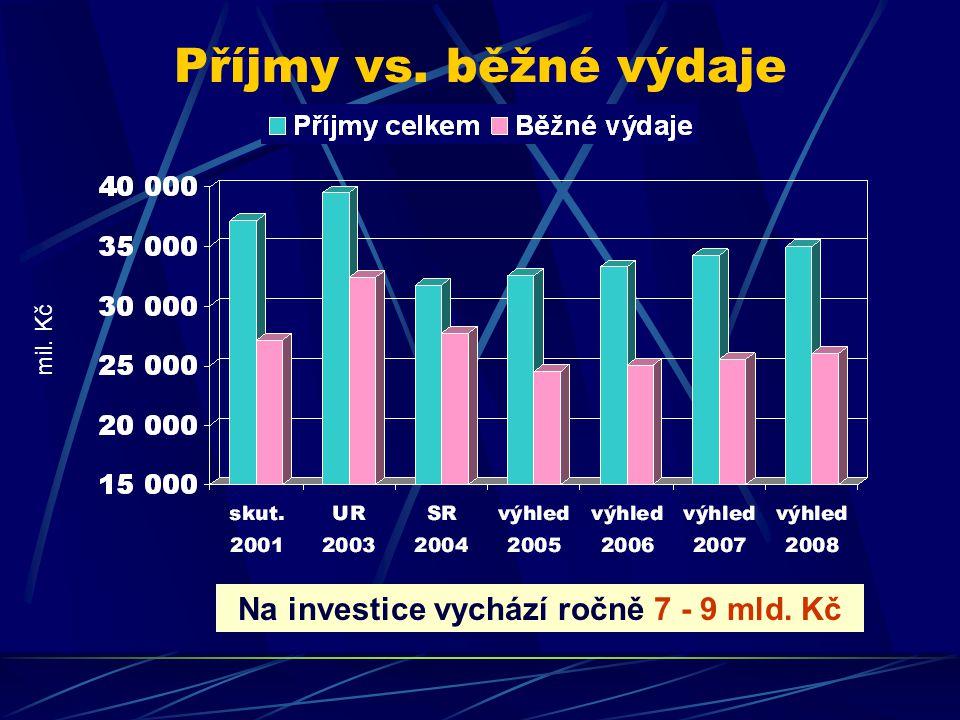 Příjmy vs. běžné výdaje Na investice vychází ročně 7 - 9 mld. Kč mil. Kč