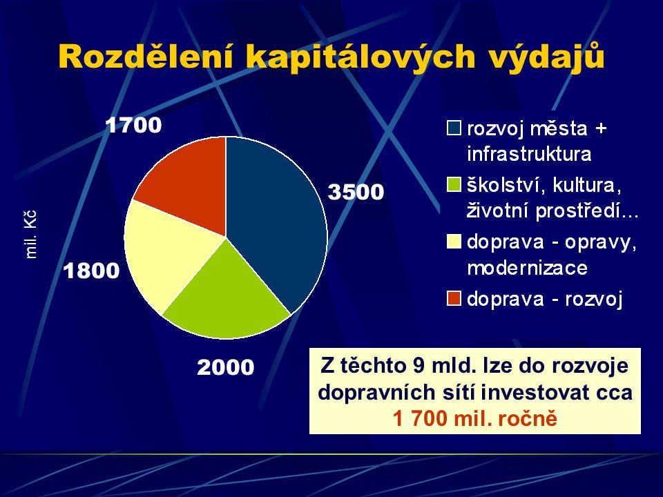 Rozdělení kapitálových výdajů Z těchto 9 mld.