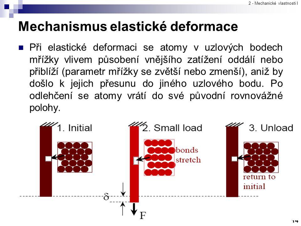 2 - Mechanické vlastnosti I 14 Mechanismus elastické deformace Při elastické deformaci se atomy v uzlových bodech mřížky vlivem působení vnějšího zatí
