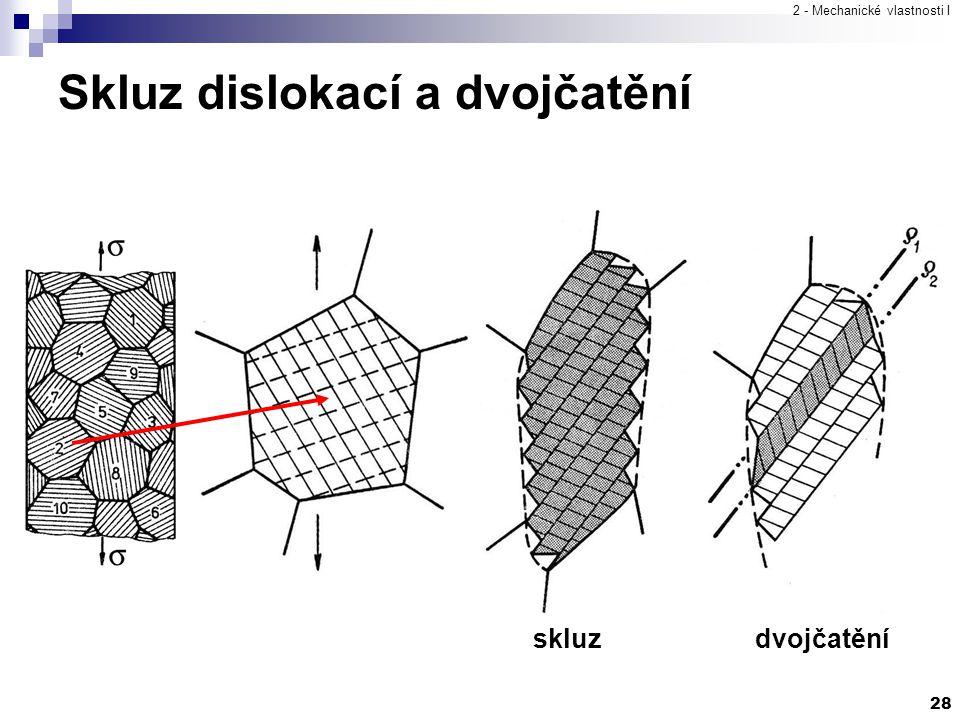 2 - Mechanické vlastnosti I 28 Skluz dislokací a dvojčatění skluzdvojčatění