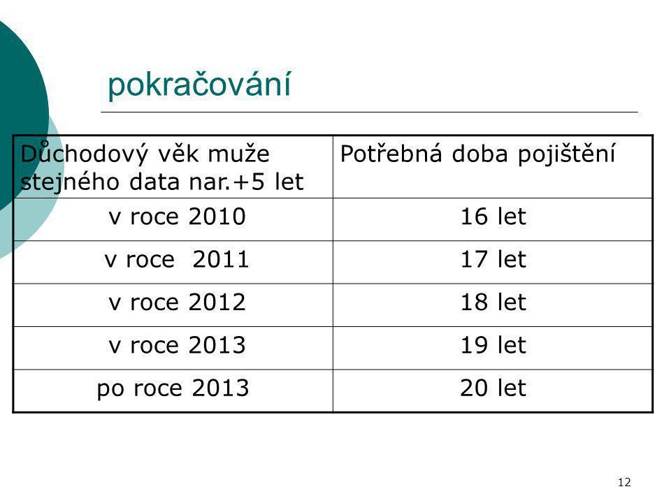 12 pokračování Důchodový věk muže stejného data nar.+5 let Potřebná doba pojištění v roce 201016 let v roce 201117 let v roce 201218 let v roce 201319