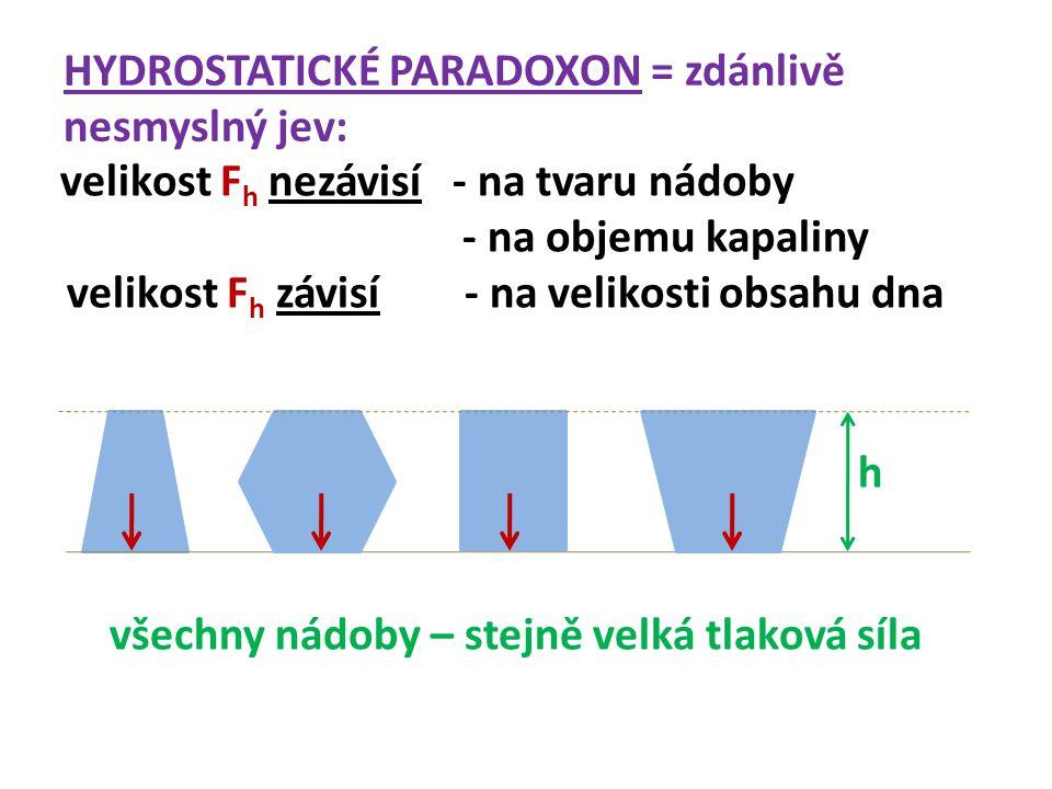 HYDROSTATICKÉ PARADOXON = zdánlivě nesmyslný jev: velikost F h nezávisí - na tvaru nádoby - na objemu kapaliny velikost F h závisí - na velikosti obsahu dna h _____________________ a - li-kost- všechny nádoby – stejně velká tlaková síla