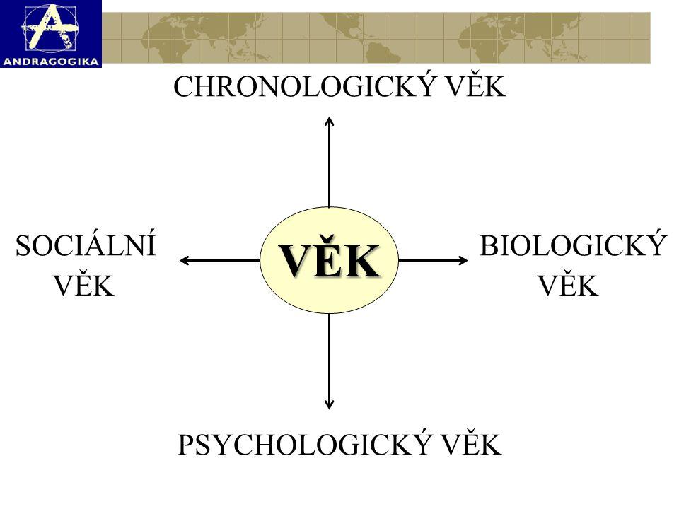 CHRONOLOGICKÝ VĚK SOCIÁLNÍ BIOLOGICKÝ VĚK VĚK PSYCHOLOGICKÝ VĚK VĚK