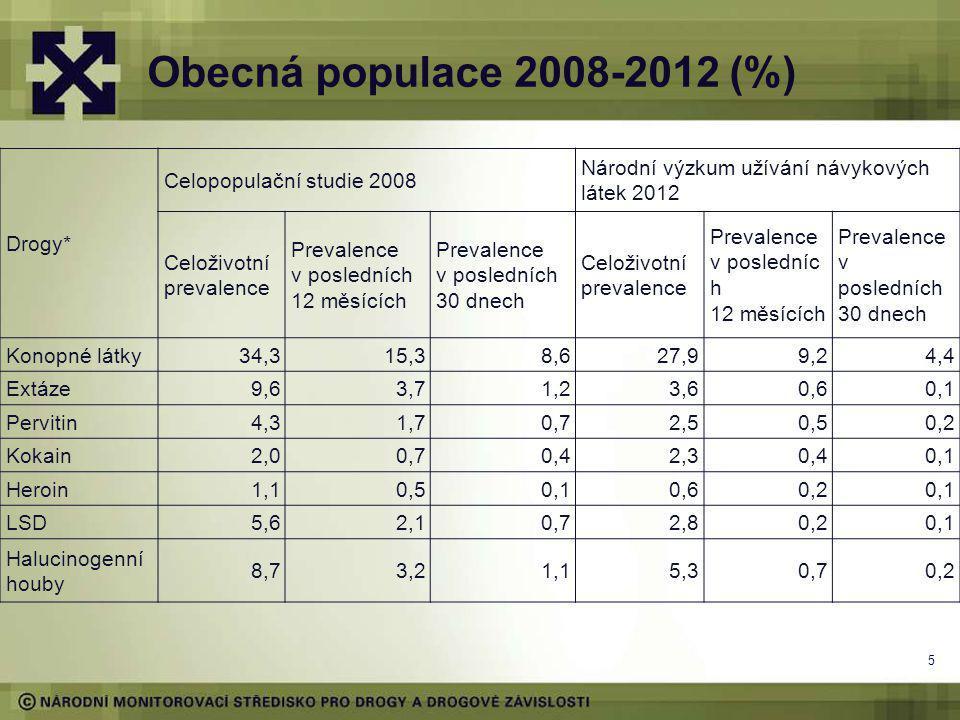 Obecná populace 2008-2012 (%) Drogy* Celopopulační studie 2008 Národní výzkum užívání návykových látek 2012 Celoživotní prevalence Prevalence v posledních 12 měsících Prevalence v posledních 30 dnech Celoživotní prevalence Prevalence v posledníc h 12 měsících Prevalence v posledních 30 dnech Konopné látky34,315,38,627,99,24,4 Extáze9,63,71,23,60,60,1 Pervitin4,31,70,72,50,50,2 Kokain2,00,70,42,30,40,1 Heroin1,10,50,10,60,20,1 LSD5,62,10,72,80,20,1 Halucinogenní houby 8,73,21,15,30,70,2 5
