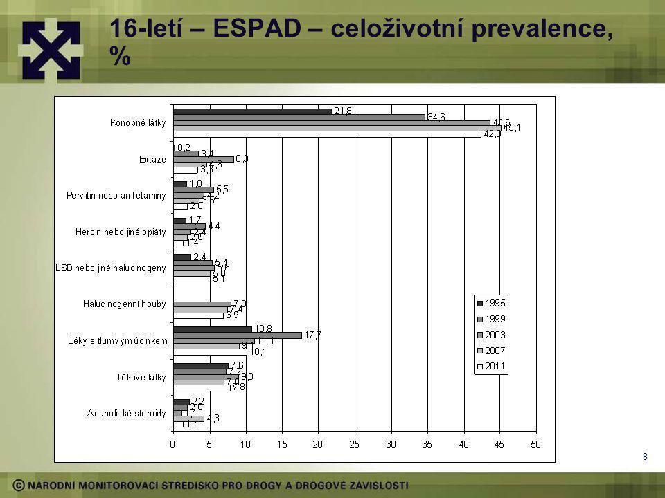 8 16-letí – ESPAD – celoživotní prevalence, %