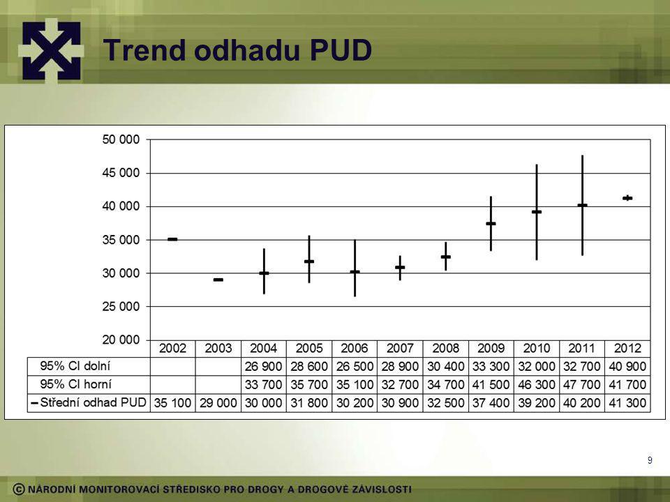 9 Trend odhadu PUD