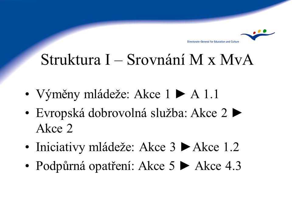 Struktura I – Srovnání M x MvA Výměny mládeže: Akce 1 ► A 1.1 Evropská dobrovolná služba: Akce 2 ► Akce 2 Iniciativy mládeže: Akce 3 ►Akce 1.2 Podpůrná opatření: Akce 5 ► Akce 4.3