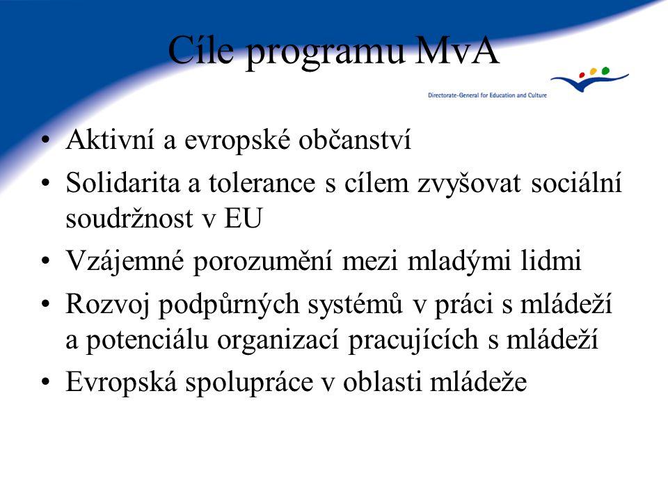 Cíle programu MvA Aktivní a evropské občanství Solidarita a tolerance s cílem zvyšovat sociální soudržnost v EU Vzájemné porozumění mezi mladými lidmi Rozvoj podpůrných systémů v práci s mládeží a potenciálu organizací pracujících s mládeží Evropská spolupráce v oblasti mládeže