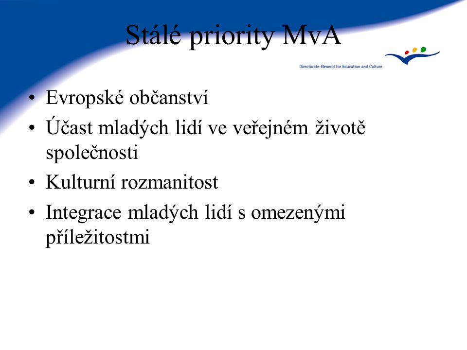 Přípravy na spuštění MvA - EK Rozhodnutí Evropského parlamentu a Rady č.