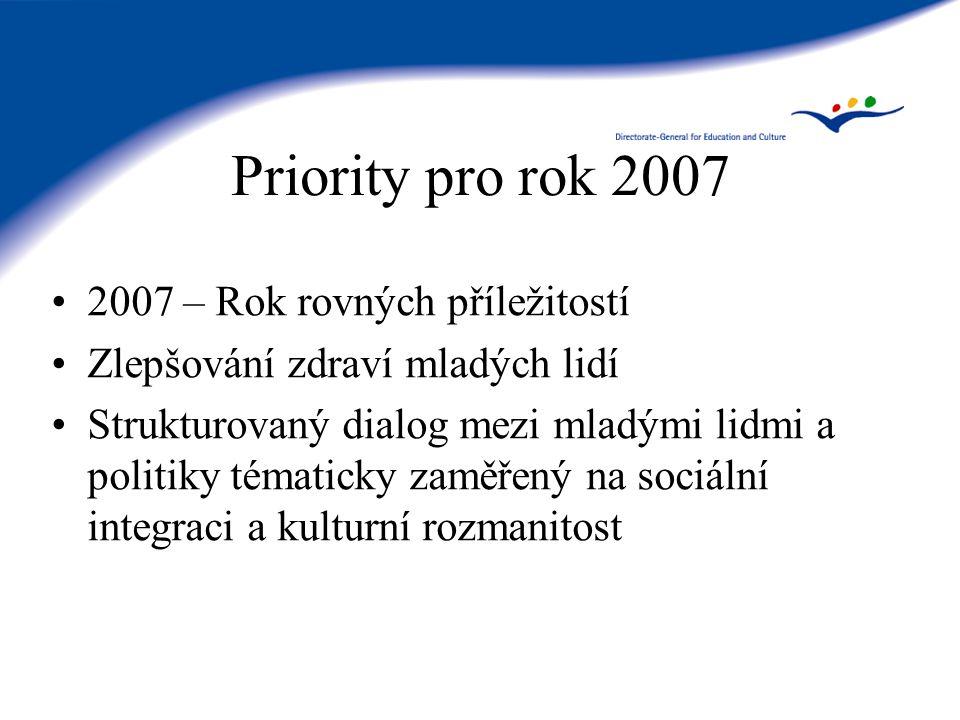 Priority pro rok 2007 2007 – Rok rovných příležitostí Zlepšování zdraví mladých lidí Strukturovaný dialog mezi mladými lidmi a politiky tématicky zaměřený na sociální integraci a kulturní rozmanitost