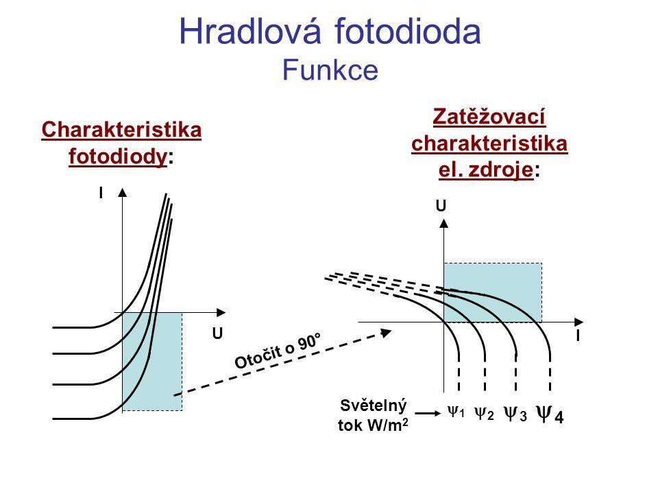 Hradlová fotodioda Funkce Charakteristika fotodiody: U I U I Otočit o 90° Zatěžovací charakteristika el. zdroje: 11 22 33 44 Světelný tok W/m