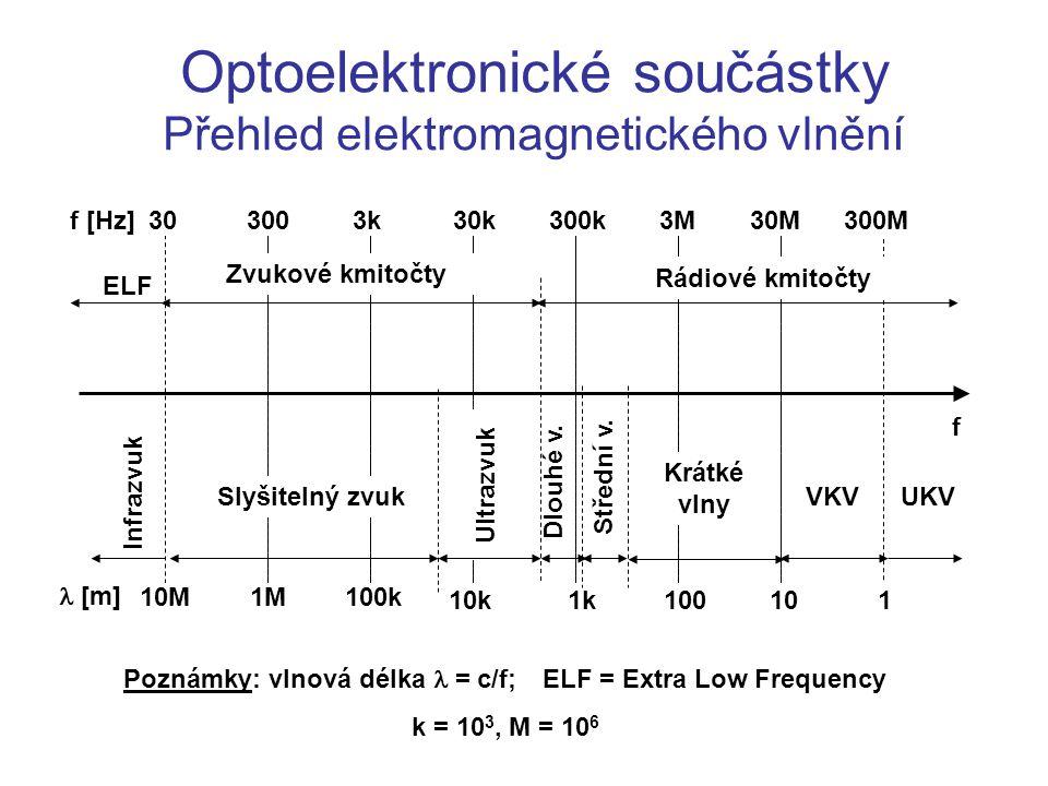 Optoelektronické součástky Přehled elektromagnetického vlnění f [Hz] [m] 303003k30k300k3M30M300M 10M1M100k 10k1k 101 Zvukové kmitočty Ultrazvuk Rádiov