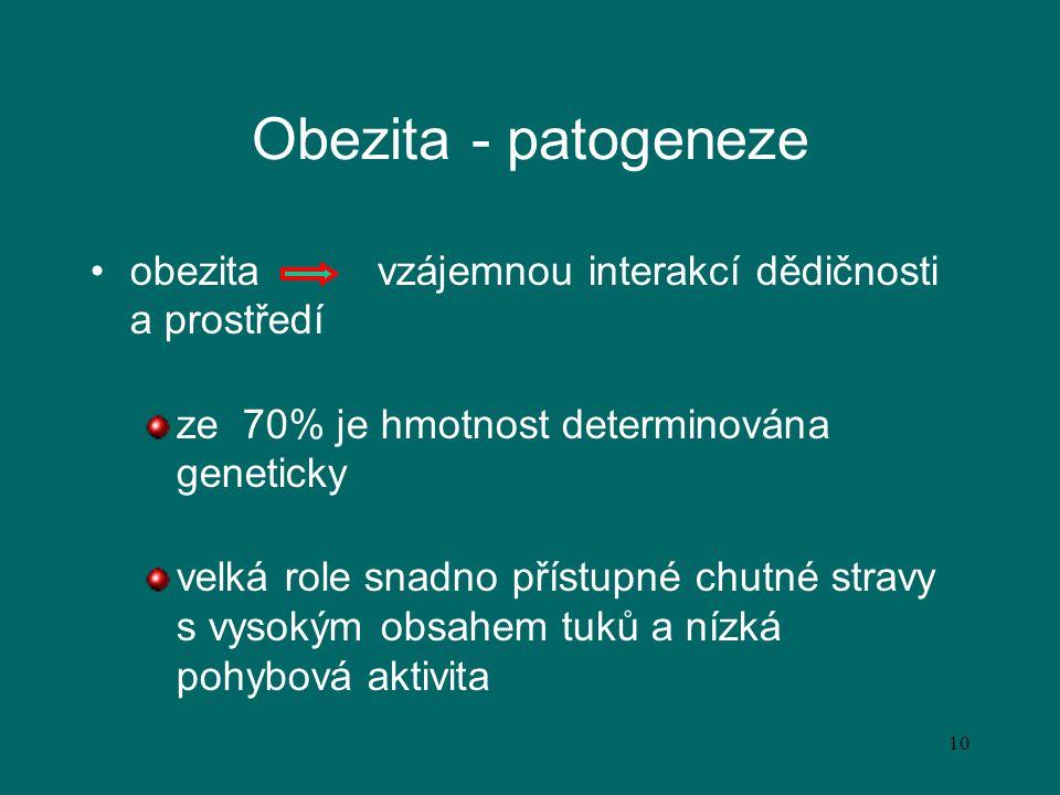 10 Obezita - patogeneze obezita vzájemnou interakcí dědičnosti a prostředí ze 70% je hmotnost determinována geneticky velká role snadno přístupné chut