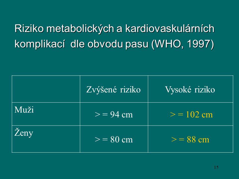 15 Riziko metabolických a kardiovaskulárních komplikací dle obvodu pasu (WHO, 1997) Zvýšené rizikoVysoké riziko Muži > = 94 cm > = 102 cm Ženy > = 80