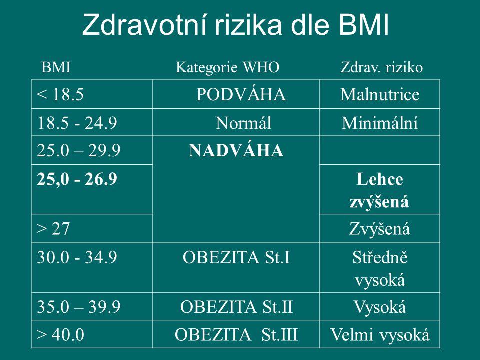 BMI Kategorie WHO Zdrav. riziko < 18.5 PODVÁHAMalnutrice 18.5 - 24.9 NormálMinimální 25.0 – 29.9NADVÁHA 25,0 - 26.9Lehce zvýšená > 27Zvýšená 30.0 - 34