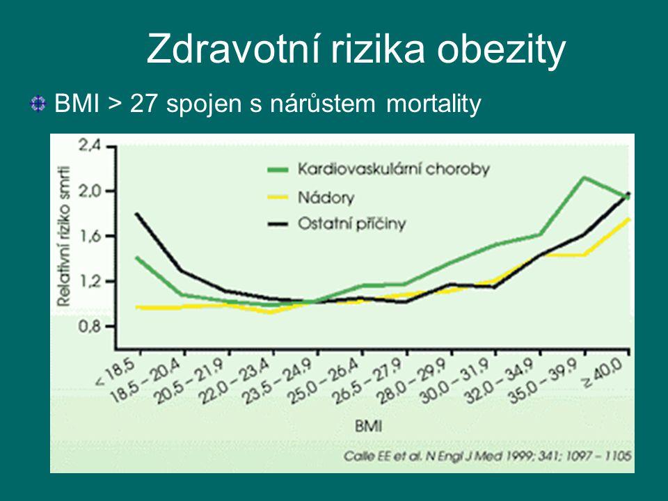 17 Zdravotní rizika obezity BMI > 27 spojen s nárůstem mortality