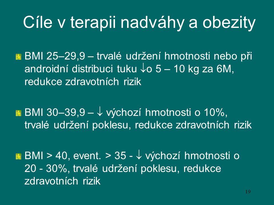 19 Cíle v terapii nadváhy a obezity BMI 25–29,9 – trvalé udržení hmotnosti nebo při androidní distribuci tuku  o 5 – 10 kg za 6M, redukce zdravotních