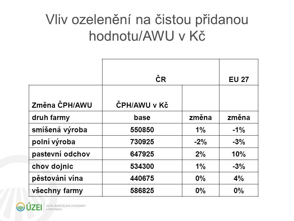 Vliv ozelenění na čistou přidanou hodnotu/AWU v Kč ČRČREU 27 Změna ČPH/AWUČPH/AWU v Kč druh farmybasezměna smíšená výroba5508501%-1% polní výroba73092