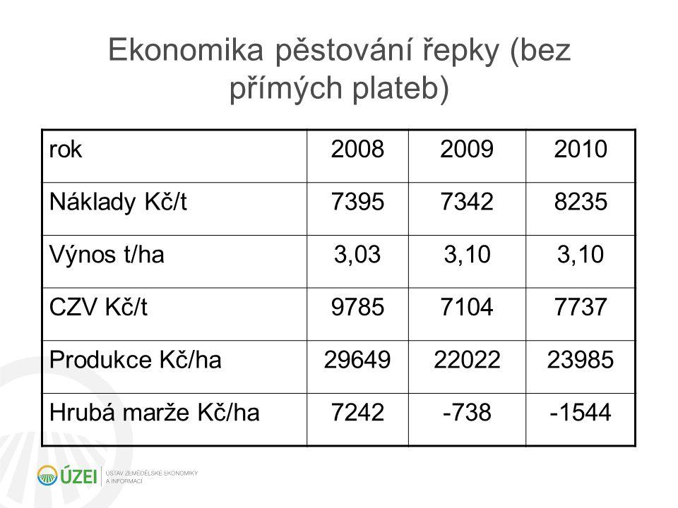 Ekonomika pěstování řepky (bez přímých plateb) rok200820092010 Náklady Kč/t739573428235 Výnos t/ha3,033,10 CZV Kč/t978571047737 Produkce Kč/ha29649220