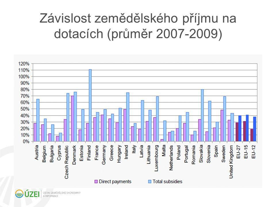 Dopady vstupu meziroční změna hrubé přidané hodnoty 2003-2008
