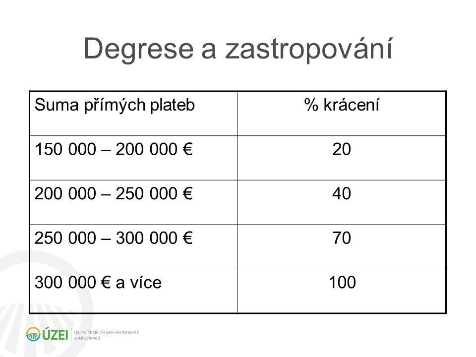 Degrese a zastropování Suma přímých plateb% krácení 150 000 – 200 000 €20 200 000 – 250 000 €40 250 000 – 300 000 €70 300 000 € a více100