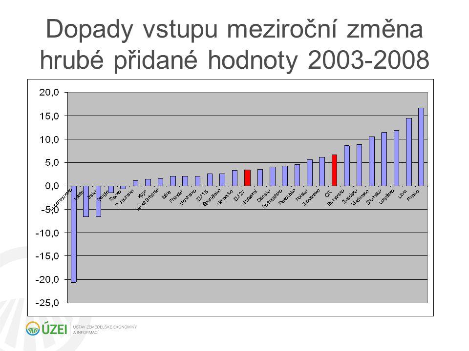 Praktické dopady pro podniky v ČR Pokud podnik bude mít více nežli 1,1 – 1,2 AWU/100 ha, pak při výšce superhrubé mzdy více nežli 330 000 Kč/AWU není potřeba se degrese a stropů bát.