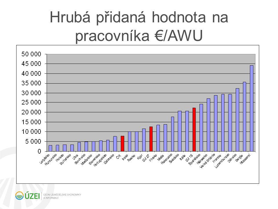 Degrese a stropování (% změny příjmu)