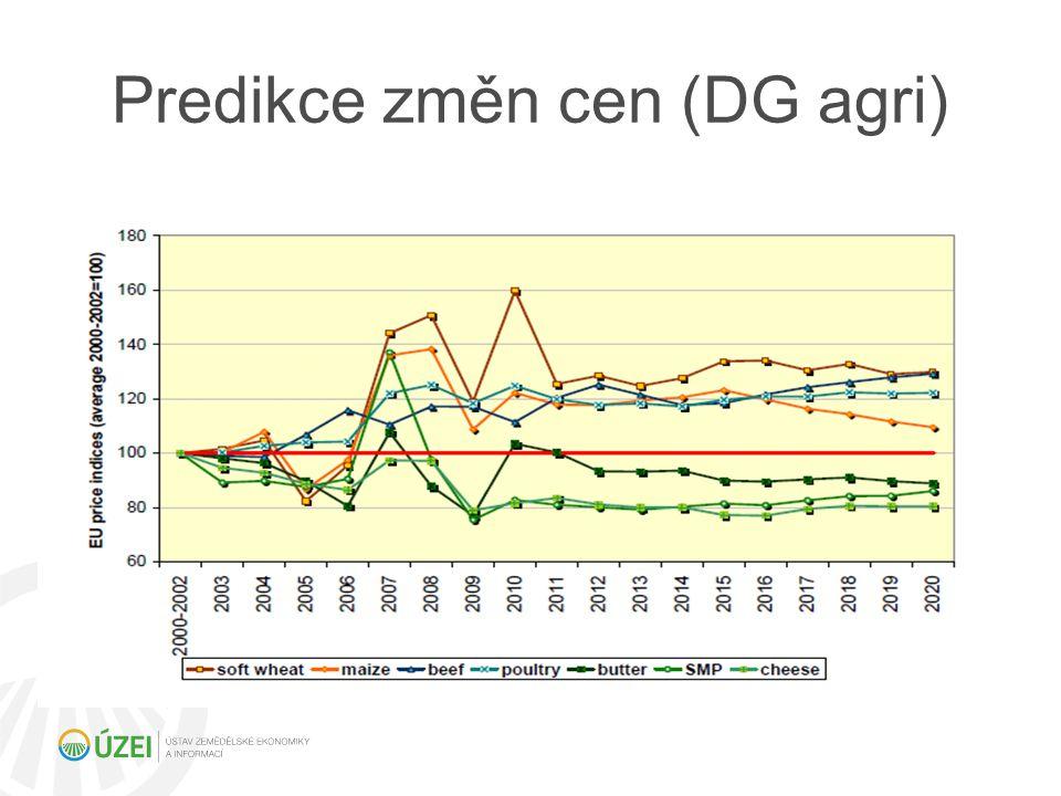 Predikce farmářských cen hlavních komodit v horizontu 2020 Pšenice – ceny 2012/2013 pokles o cca 5 % oproti 2011/2012 Hovězí – cca 340 – 350 €/100 kg Vepřové – cca 150 - 160 €/100 kg Drůbež – cca 180 €/kg Mléko –cena cca 30 €/100 kg, mírný pokles na 29 €/100 kg Zdroj dat FAPRI