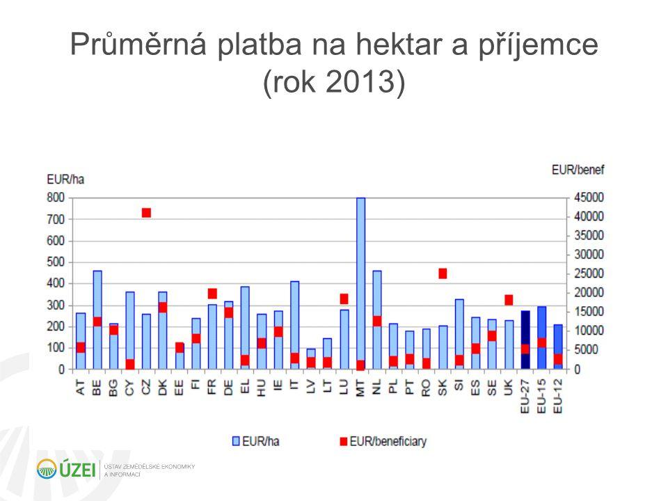 Přímé platby Dle návrhu finanční perspektivy pro roky 2014-2020 budou v oblasti přímých plateb upraveny národní obálky přímých plateb těm členským státům, které mají méně než 90 % průměru EU 27, a to o 30 % rozdílu.