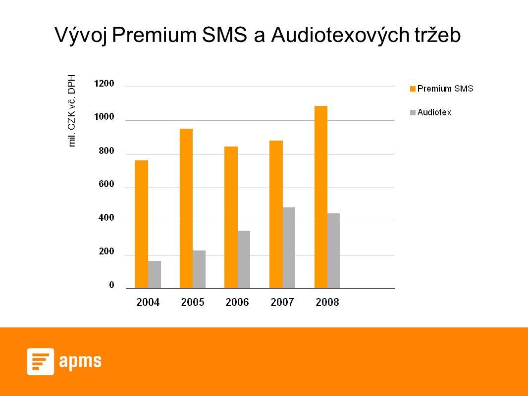 Vývoj Premium SMS a Audiotexových tržeb mil. CZK vč. DPH