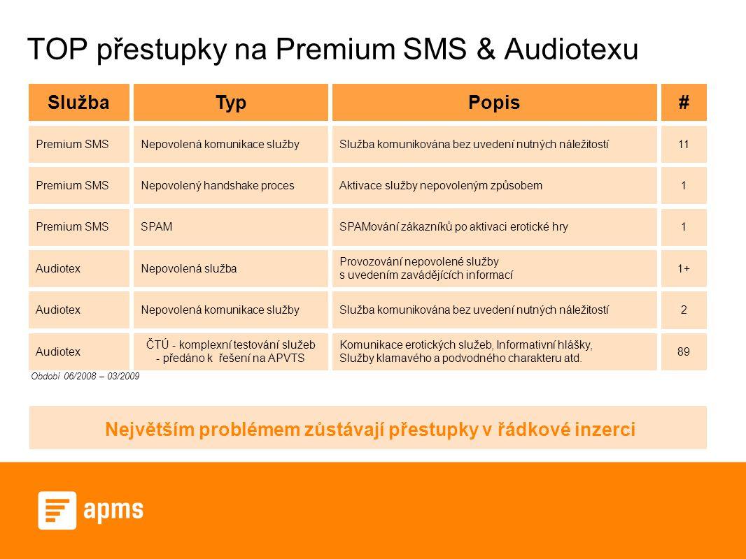 TOP přestupky na Premium SMS & Audiotexu SlužbaTypPopis Premium SMS Nepovolená komunikace službySlužba komunikována bez uvedení nutných náležitostí Premium SMS Nepovolený handshake procesAktivace služby nepovoleným způsobem Audiotex Nepovolená služba Provozování nepovolené služby s uvedením zavádějících informací Audiotex Nepovolená komunikace služby Audiotex ČTÚ - komplexní testování služeb - předáno k řešení na APVTS Komunikace erotických služeb, Informativní hlášky, Služby klamavého a podvodného charakteru atd.
