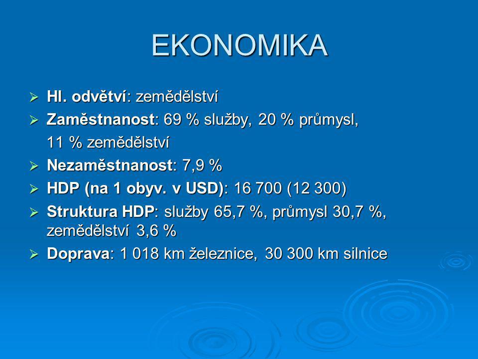 EKONOMIKA  Hl. odvětví: zemědělství  Zaměstnanost: 69 % služby, 20 % průmysl, 11 % zemědělství 11 % zemědělství  Nezaměstnanost: 7,9 %  HDP (na 1