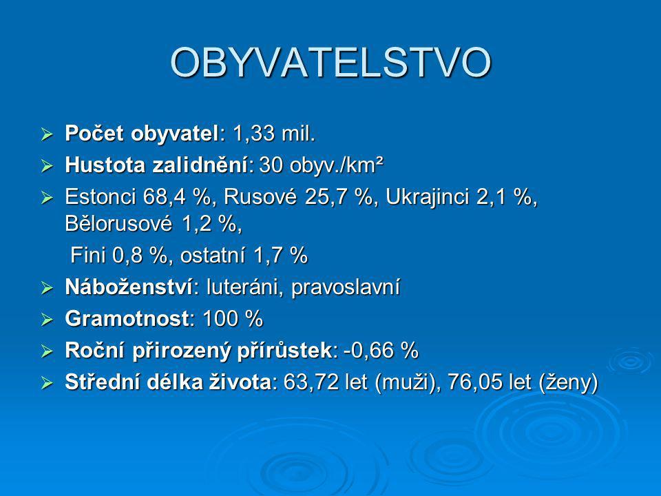 OBYVATELSTVO  Počet obyvatel: 1,33 mil.  Hustota zalidnění: 30 obyv./km²  Estonci 68,4 %, Rusové 25,7 %, Ukrajinci 2,1 %, Bělorusové 1,2 %, Fini 0,