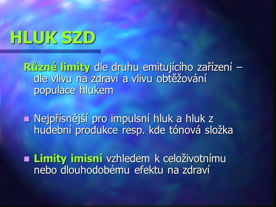 HLUK SZD Různé limity dle druhu emitujícího zařízení – dle vlivu na zdraví a vlivu obtěžování populace hlukem Nejpřísnější pro impulsní hluk a hluk z hudební produkce resp.