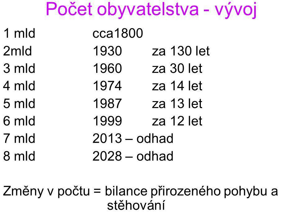 Počet obyvatelstva - vývoj 1 mldcca1800 2mld1930za 130 let 3 mld1960za 30 let 4 mld1974za 14 let 5 mld1987za 13 let 6 mld1999 za 12 let 7 mld2013 – od