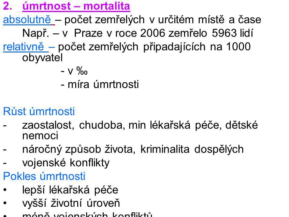 2.úmrtnost – mortalita absolutně – počet zemřelých v určitém místě a čase Např. – v Praze v roce 2006 zemřelo 5963 lidí relativně – počet zemřelých př