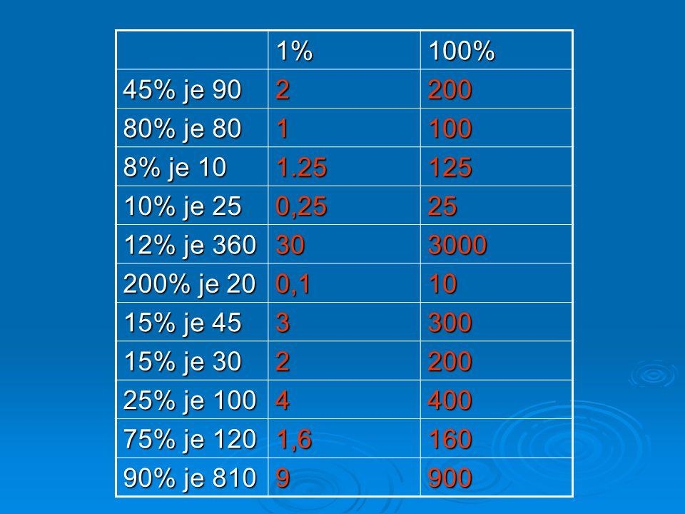 1%100% 45% je 90 2200 80% je 80 1100 8% je 10 1.25125 10% je 25 0,2525 12% je 360 303000 200% je 20 0,110 15% je 45 3300 15% je 30 2200 25% je 100 4400 75% je 120 1,6160 90% je 810 9900