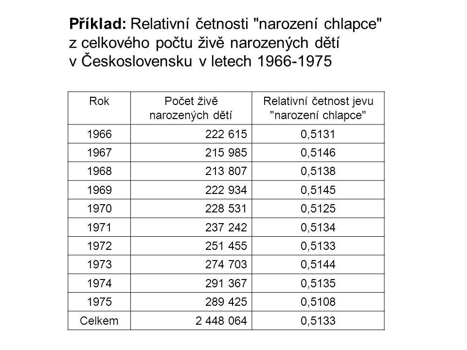 Příklad: Relativní četnosti narození chlapce z celkového počtu živě narozených dětí v Československu v letech 1966-1975 RokPočet živě narozených dětí Relativní četnost jevu narození chlapce 1966222 6150,5131 1967215 9850,5146 1968213 8070,5138 1969222 9340,5145 1970228 5310,5125 1971237 2420,5134 1972251 4550,5133 1973274 7030,5144 1974291 3670,5135 1975289 4250,5108 Celkem2 448 0640,5133