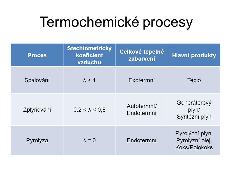 Termochemické procesy Proces Stechiometrický koeficient vzduchu Celkové tepelné zabarvení Hlavní produkty Spalováníλ < 1ExotermníTeplo Zplyňování0,2 < λ < 0,8 Autotermní/ Endotermní Generátorový plyn/ Syntézní plyn Pyrolýzaλ = 0Endotermní Pyrolýzní plyn, Pyrolýzní olej, Koks/Polokoks