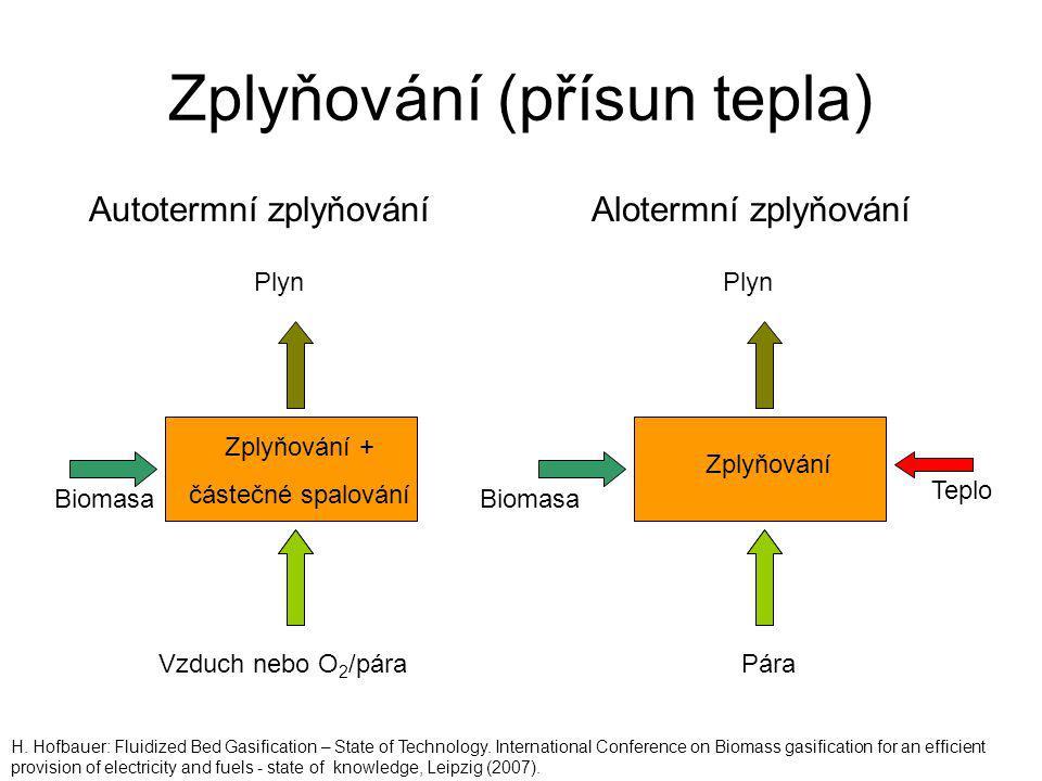 Zplyňování (přísun tepla) Plyn Autotermní zplyňováníAlotermní zplyňování Biomasa Vzduch nebo O 2 /pára Zplyňování + částečné spalování Teplo Pára Zply